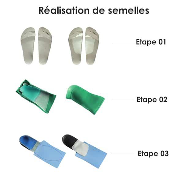 conception de semelles fonctionnelles par un podologue